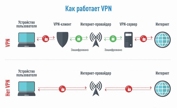 Протоколы VPN - какой из них самый быстрый и безопасный?