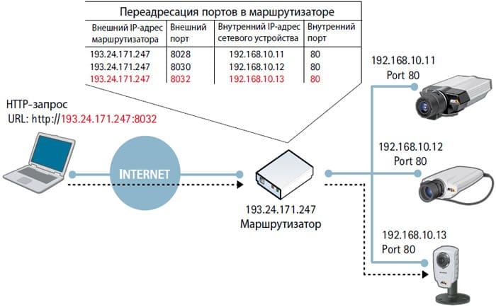 Переадресация портов: что это такое и как ее настроить?