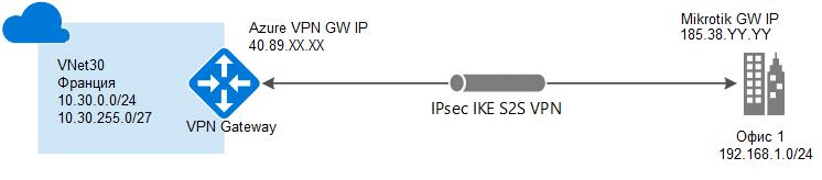 IPSec/IKEv2 протокол vpn