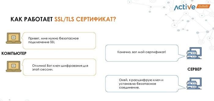 Как работает SSL?
