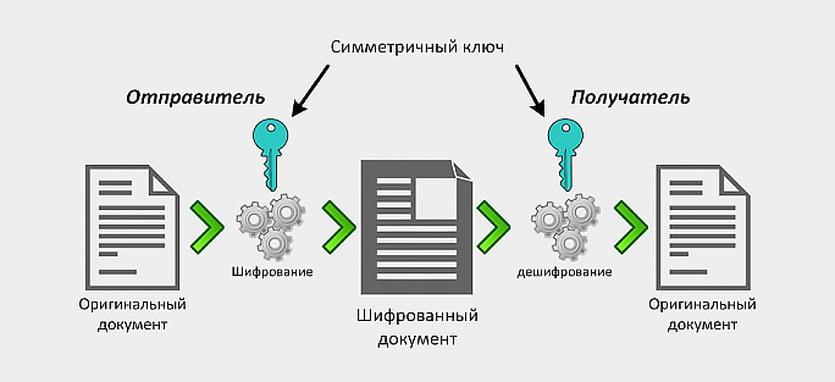 Как это работает криптография