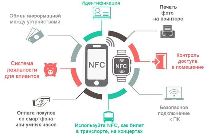 Где используется nfc