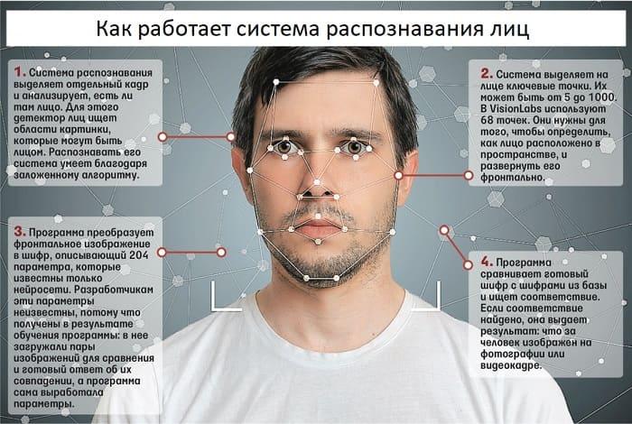 Как работает система распознавания лиц?