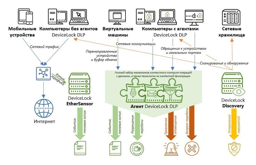 Как работает DLP система?