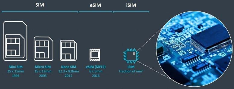 Различия между eSIM и iSIM. Почему они лучше, чем традиционные SIM-карты?
