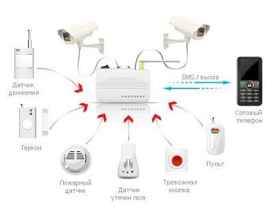GSM сигнализация для дачи с видеокамерой. Обзор популярных моделей.