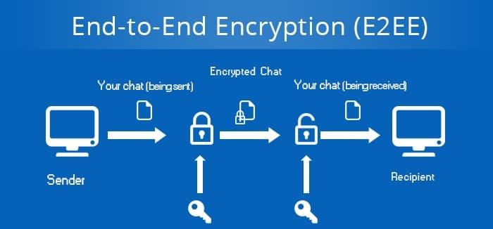 Что такое сквозное шифрование?