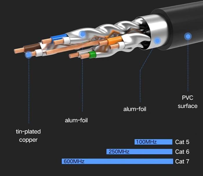 Cat 7 кабель