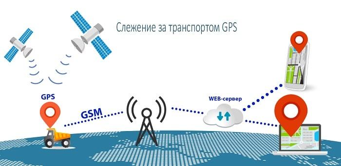 Что такое GPS трекеры и как они работают?