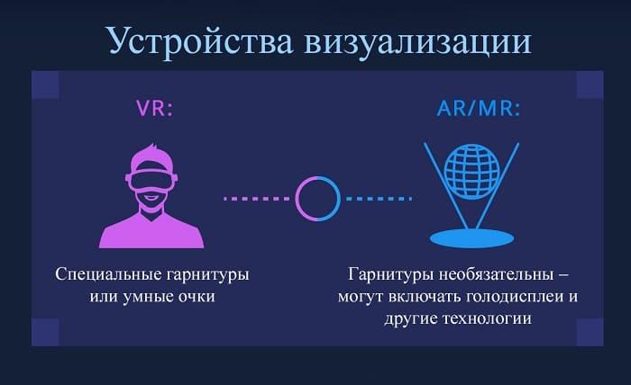 В чем разница между VR и AR?