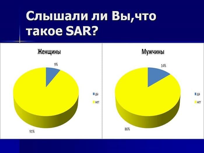 Уровень SAR в мобильных телефонах. Что это такое?