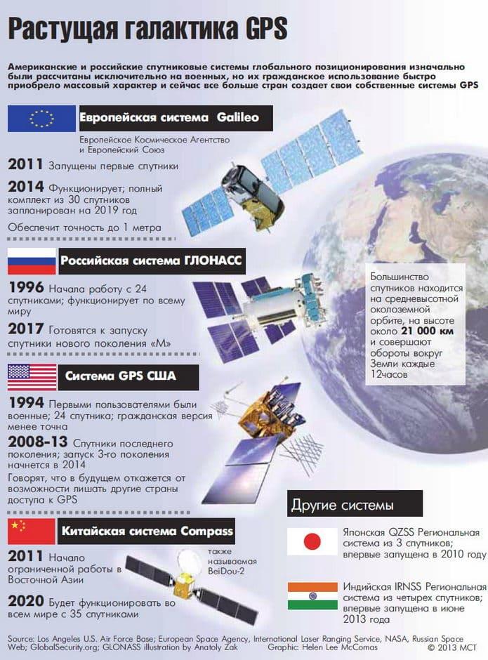 все спутниковые системы мира