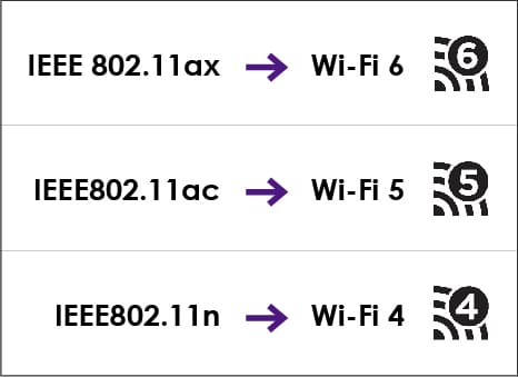 Стандарты wi-fi 4, 5, 6