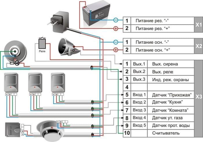 Проводные датчики для GSM сигнализации. Виды датчиков, проблемы подключения к Китайским сигнализациям.