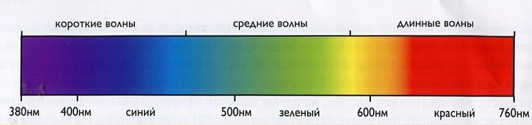 Длина волны цвета