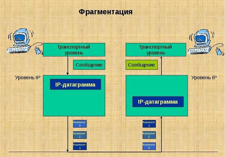 Что такое IP-фрагментация?