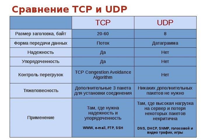Сравнение TCP и UDP