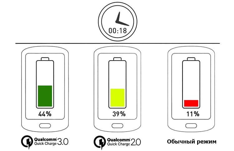 Что такое Quick Charge?