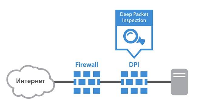 Что такое DPI и для чего он используется?
