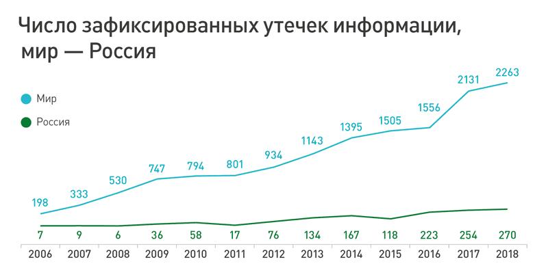 График роста утечек информации