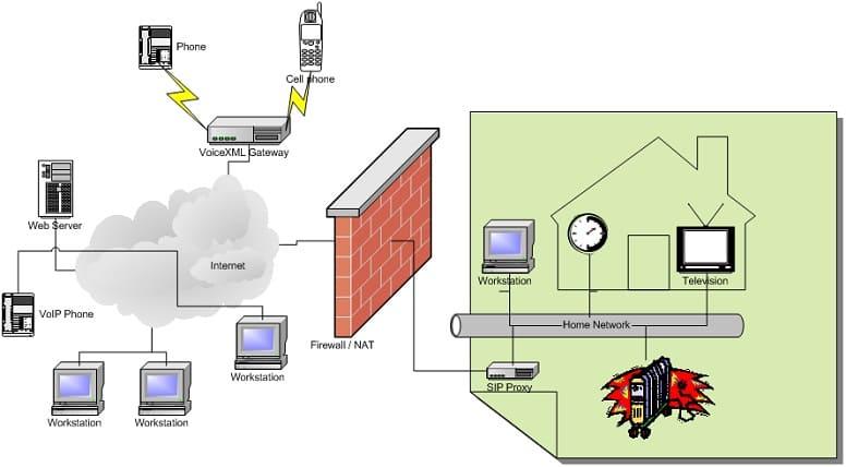 Что такое брандмауэр (Firewall) NAT и как он работает?