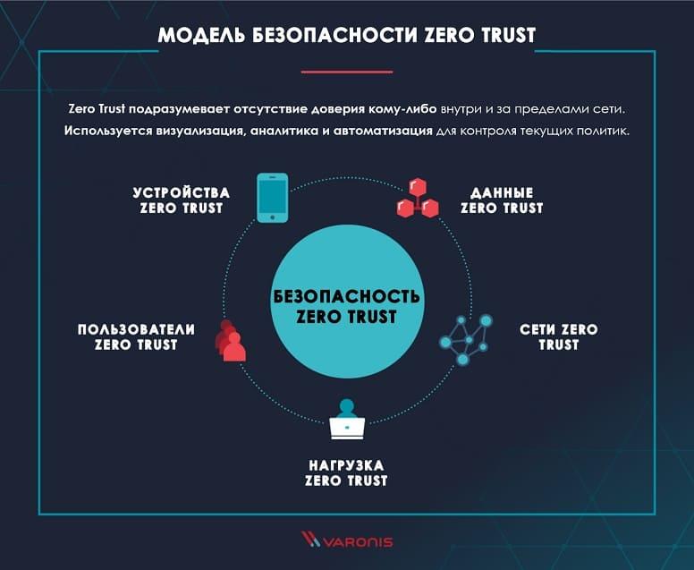 Основные принципы и технологии безопасности с нулевым доверием.