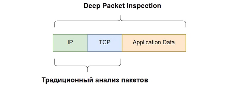 Что такое DPI?