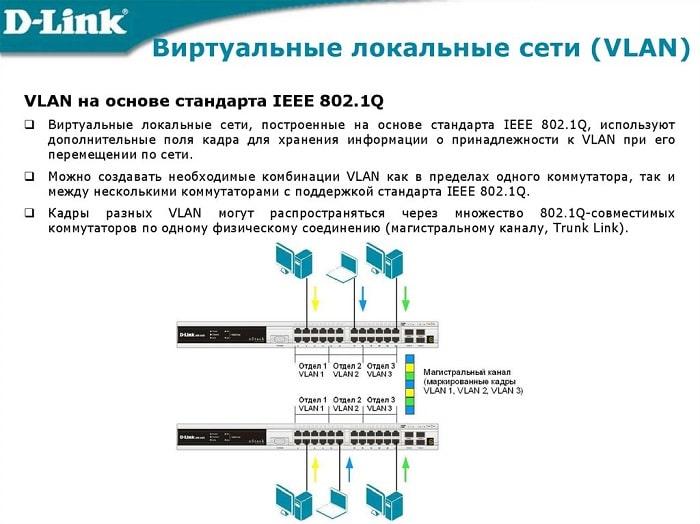 Виртуальная сеть VLAN