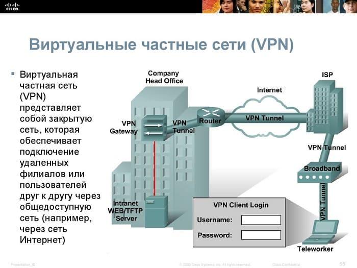 Виртуальная сеть VPN