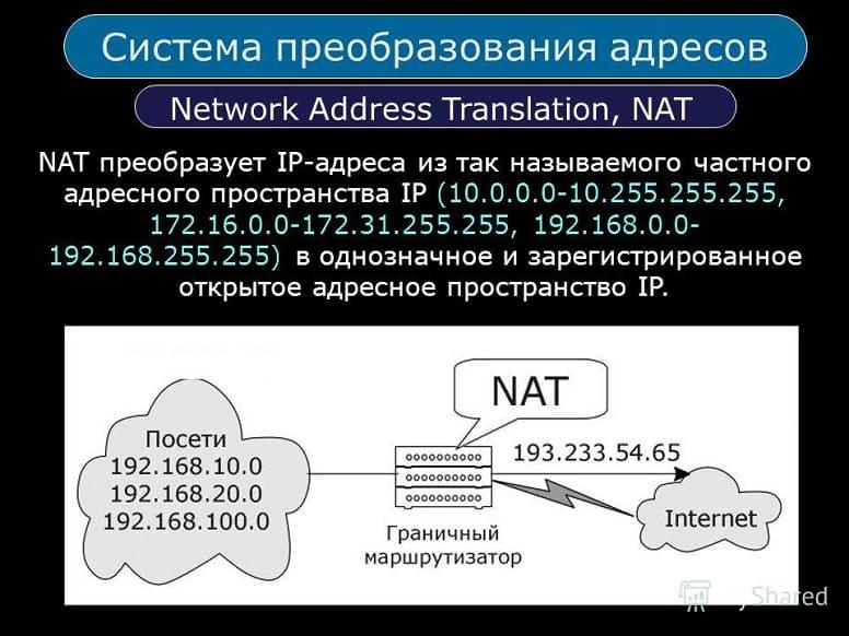 Что такое NAT и как он работает?