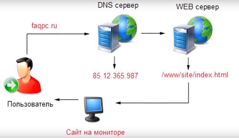 Преимущества и риски DNS или DDNS?
