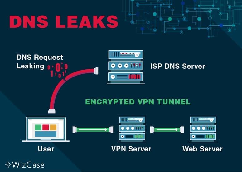 Что такое утечки VPN?