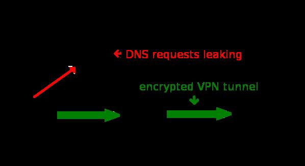 Как предотвратить утечки DNS?