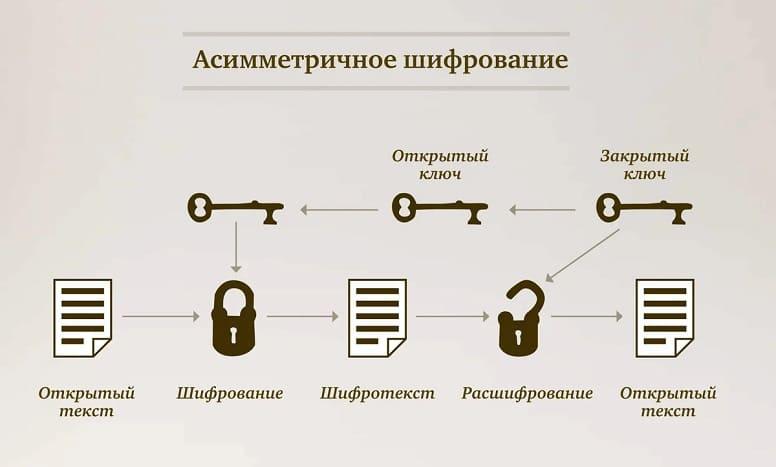 Что такое асимметричная криптография? Как работает асимметричное шифрование?