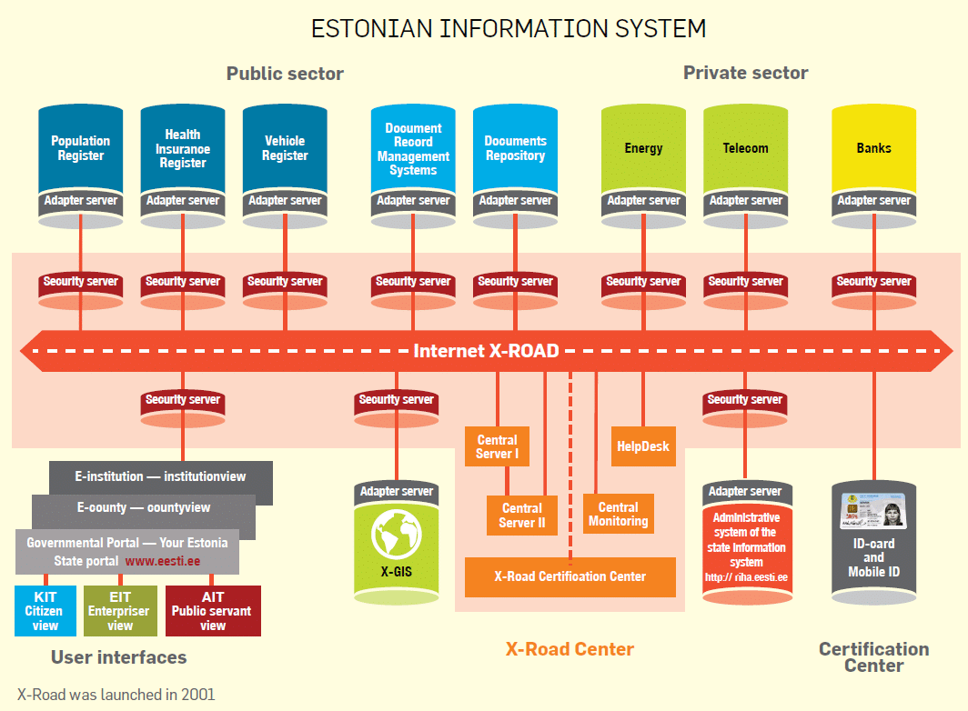 Цифровая система Эстонии