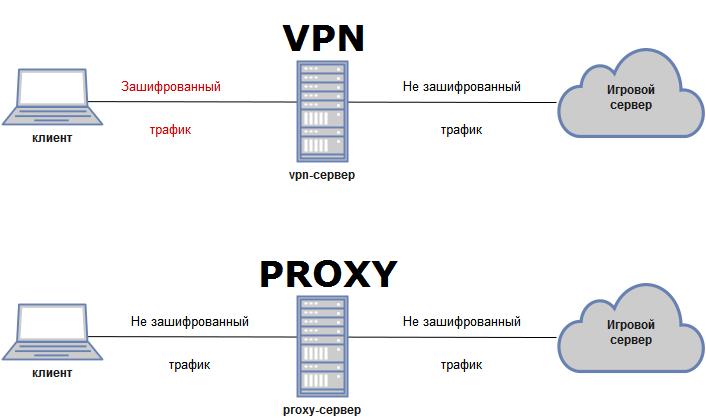 В чем разница между VPN и прокси?