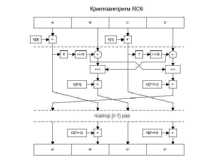 RC6 (предыдущие версии-RC4 и RC5)