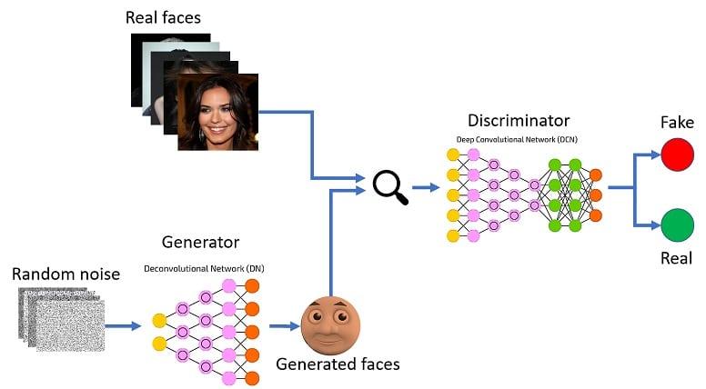 Нейронную сеть GAN