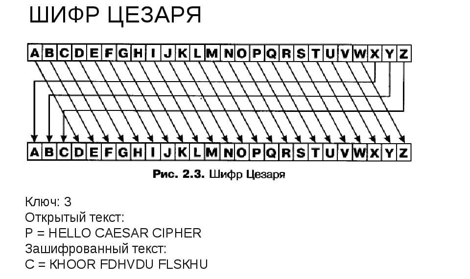 Шифр Цезаря