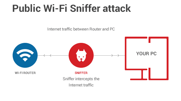 WiFi sniffing.