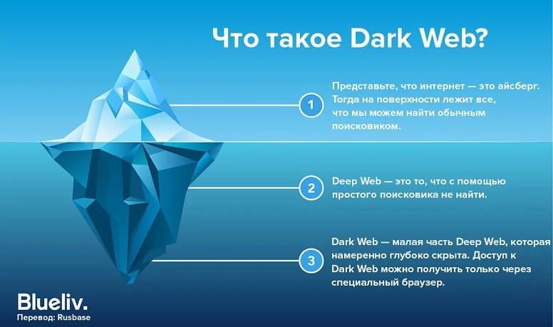 Dark Web - как туда попасть, как по нему перемещаться и где взять адреса сайтов?