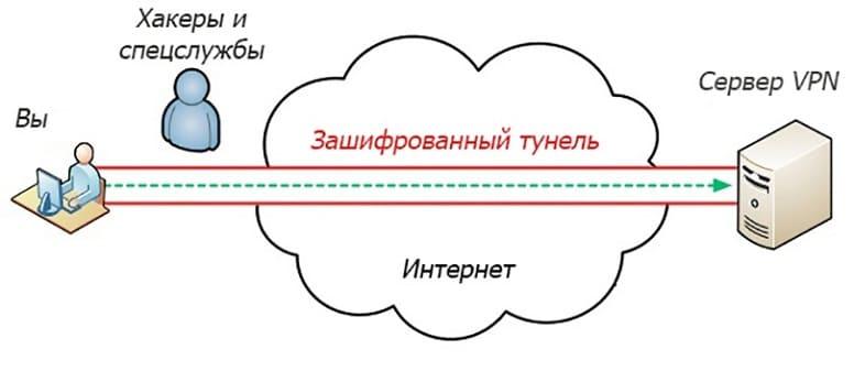 Как работает VPN-туннель?