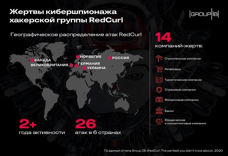 RedCurl - Новая хакерская группировка крадет конфиденциальные данные крупных компаний.