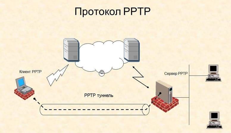 Протокол PPTP VPN