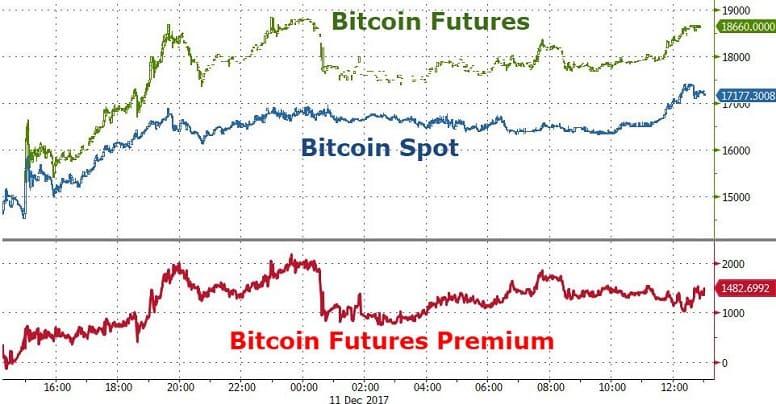 Цена биткоина достигла трехлетнего максимума и приблизилась к рекордному значению за всю историю