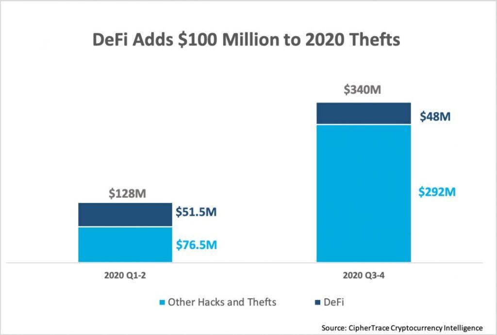 Хакеры воруют по $10 млн из DeFi-проектов ежемесячно — отчет CipherTrace