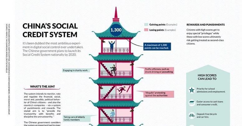 Социальная кредитная система Китая
