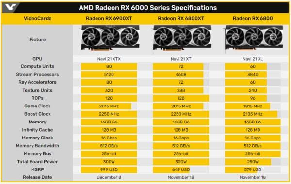 RX 6800, RX 6800 XT и RX 6900 XT