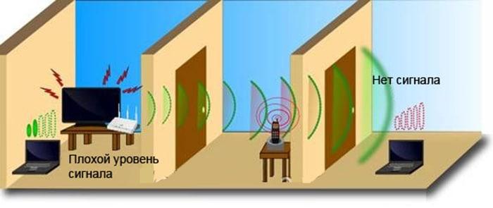 Бытовые приборы, мешающие работе Wi-Fi
