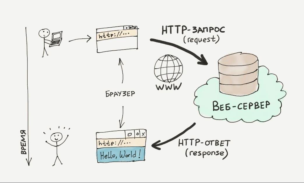Как работает HTTP запрос?